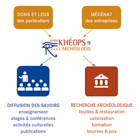 répartition fonds khéops